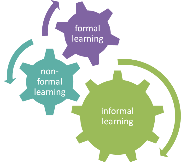 Formalno, neformalno i informalno obrazovanje
